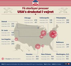 Antallet af drab er steget mest i USA's storbyer | Valg i USA 2016 | DR