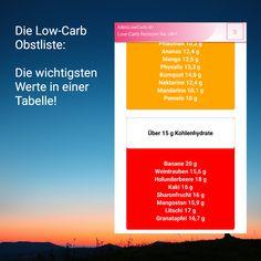 Low-Carb Obst Liste : Obstsorten und Werte der Früchte | AllesLowCarb.de