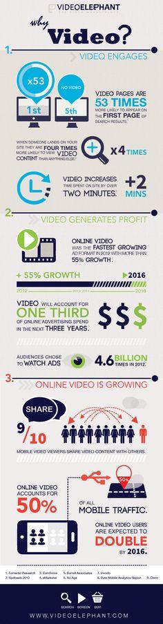 Dlaczego #Video jest ważne w procesie marketingowym - #infografika