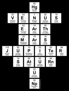 periodic table planet elements