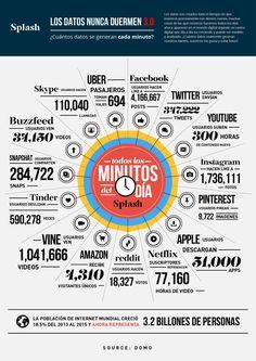 Las espectaculares cifras del tráfico de datos en internet en apenas un minuto. Infografía con mucha información sobre la generación de datos en las Redes Sociales.