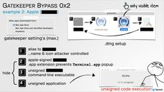 Drop-dead simple exploit completely bypasses Mac's malware Gatekeeper; Dan Goodin; 9/30/2015; A key limitation makes it trivial for attackers to skirt Gatekeeper protections.