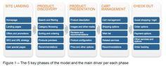 Ecommerce, Management, Marketing, Digital, Image, E Commerce