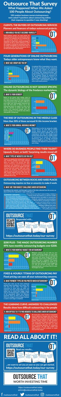 What happened when we asked 100 people about outsourcing?