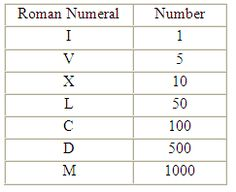 table of roman numerals 1 5 10 50 100 500 1000 Roman Numeral 1, Roman Numerals Chart, Roman Numeral Numbers, Writing Numbers, Math Numbers, Roman Counting, Roman Numeral Converter, Poetry Lessons, Art Of Manliness