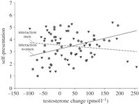 """Figure """"The relationship between the participant's change in testosterone and the extent to which he showed interest in a stimulus man (triangles) or woman (circles). Separate regression lines are plotted for each sex of the stimulus person. Royal Society, Testosterone Levels, Science Biology, Triangles, Circles, Separate, Behavior, Relationship, Change"""
