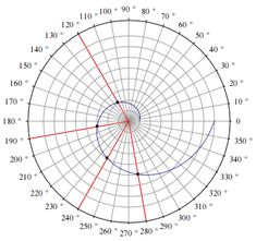 I want to verify a theory stating that a golden mean spiral plotted on a polar graph will have intersection points at specific values. There should be 8 concentric circles, each at the same distan. Geometric Drawing, Mandala Artwork, Mandala Design, Sacred Geometry, Doodle Art, Design Art, Nautilus, Zentangles, Mathematics