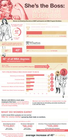 Shes the Boss: Women in Business #infographic