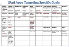 Speech Therapy iPad apps for adult clients based on targeted goals