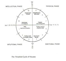 Houses and Phaes - Earth & The Threefold Cycle
