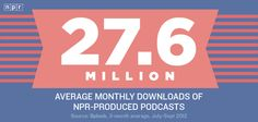 Another reason to love NPR:    27.6 Million: Average monthly downloads of NPR-produced podcasts