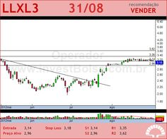 LLX LOG - LLXL3 - 31/08/2012 #LLXL3 #analises #bovespa