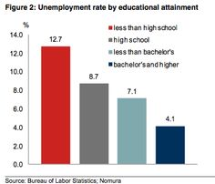 Unemployment is the highest amongst the least educated Americans.