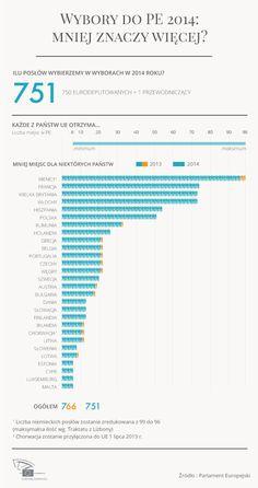 Po wyborach w 2014 r. Parlament Europejski zostanie odchudzony - w jego ławach zasiądzie 15 eurodeputowanych mniej, w porównaniu do obecnej kadencji. W jaki sposób 751 miejsc zostanie rozdzielone pomiędzy 28 państw członkowskich? W przyjętej dziś rezolucji Parlament określił zasady, które wydają się najbardziej sprawiedliwe i jednocześnie zgodne z założeniami traktatu z Lizbony. Zobacz naszą infografikę, która przedstawia przegłosowane zmiany.