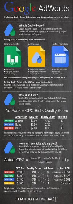 Google Adwords, smart guide to google Adwords. Infographic | LinkedIn