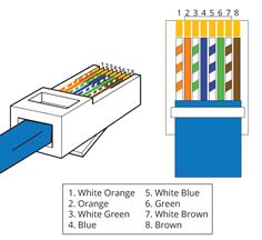 cat5e wiring diagram on cat5e wiring standards any product technical rh pinterest com cat6 socket wiring a or b