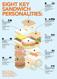 Food infographic Warburtons Infographic Key Sandwich Personalities by Great British Chefs via Summer Lunch Recipes, Great British Chefs, Information Design, Living At Home, Food Illustrations, Data Visualization, Food Art, Food Food, Sandwiches