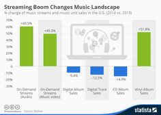 What A Difference A Year Makes: Music Industry 2013 vs. 2014 [CHART]