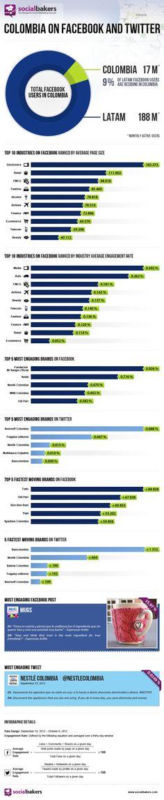 FaceBook y Twitter en Colombia (septiembre/2012)