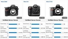 Nikon D800 tested at DxOMark, gets the