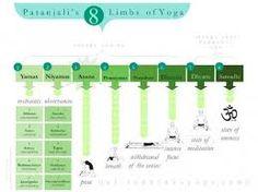 Patanjali's 8 Limbs of Yoga