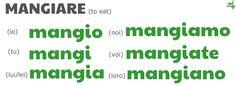 Present simple conjugation table of Mangiare (to eat) Italian Verbs, Italian Grammar, Italian Vocabulary, Italian Language, Italian Lessons, Riva Del Garda, Thematic Units, Learning Italian, Political Science