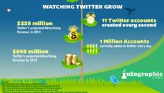 An updated look on how Twitter is growing.