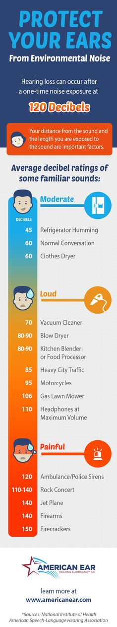 [INFOGRAPHIC] Find out the decibel levels of common sounds and which ones may be causing hearing damage. #Hearing #HearingProblems