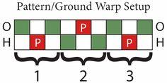 The Compleatly Dressed Anachronist: Baltic-Style Pick-up Inkle Weaving Inkle Weaving Patterns, Braid Patterns, Loom Weaving, Loom Patterns, Types Of Weaving, Weaving Tools, Card Weaving, Types Of Textiles, Inkle Loom