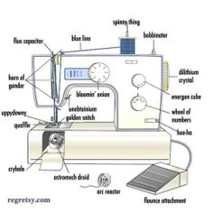 fill in the blank sewing machine parts aaa embroidery pinterest rh pinterest com Worksheets Simple Sewing sewing machine parts diagram worksheet