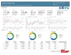 Building an Adwords and Facebook Ads Dashboard in Data Studio