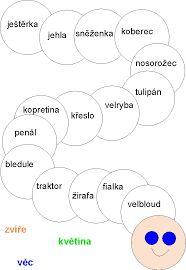 Výsledek obrázku pro písmeno a pracovní list Chart, Map, Activities, School, Maps, Peta