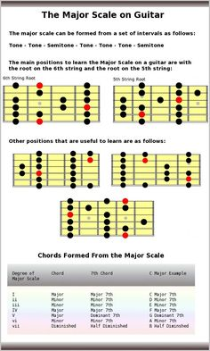 Talks about the major scale on the guitar. Shows how to form a major scale as well as the common positions to play the scale and the chords formed from the scale. Guitar Scales Charts, Guitar Chords And Scales, Music Chords, Guitar Fretboard Chart, Guitar Chord Chart, Music Theory Guitar, Guitar Songs, Acoustic Guitar, Guitar Chord Progressions