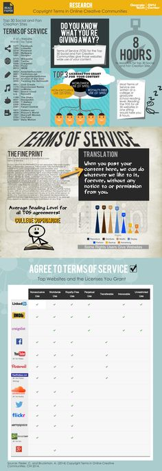How Users Give Away The Farm By Not Reading the ToS [Infographic]