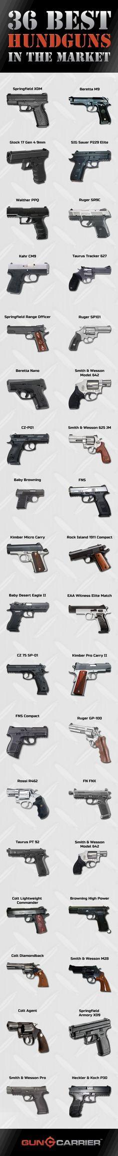 36 Best Handguns You Will Ever Need   https://guncarrier.com/best-handguns/