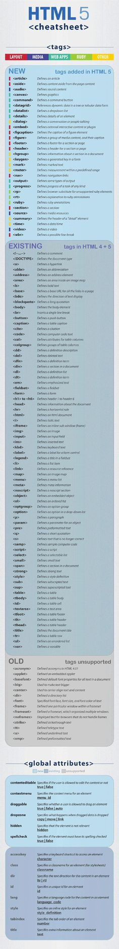 Ultimate-HTML-5-Cheatsheet-Page 2015