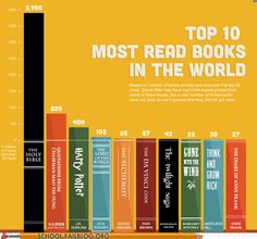 top 10 most read books in the world (based on sales). don't know if this is true or not, but at least I have read 6 of the books and I really don't care if I ever read the others