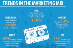 TRENDS IN MARKETING MIX #marketing #mix #2k16 #MEGL