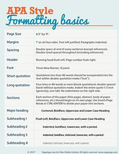 APA Formatting Guide for Essays and Dissertations Apa Writing Format, Apa Style Writing, Apa Essay Format, Academic Essay Writing, Thesis Writing, Research Writing, Essay Writing Tips, Dissertation Writing, Teaching Writing