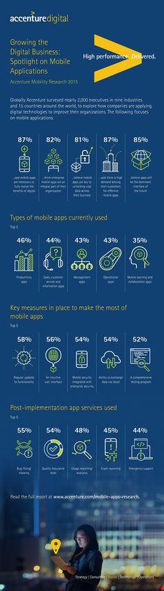 Mobile Apps sind für 8 von 10 Entscheidern in Deutschland Schlüssel zur Digitalisierung