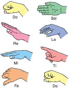 Teaching Kids How To Read Music Using Solfège, Hand Signs & Kinesthetic Learning - Park Slope Music Lessons - in-home music lessons Music Education Lessons, Music Lessons For Kids, Music Lesson Plans, Music For Kids, Piano Lessons, Physical Education, Health Education, Preschool Music, Music Activities