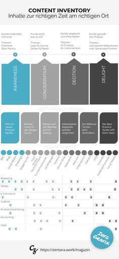 Das Content Inventory bietet eine Übersicht, was an Inhalten erstellen muss bzw. welche Inhalte bereits vorhanden sind. #onlinemarketing #marketingframework #marketingstrategie #marketing #infografik