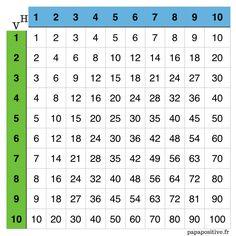 Apprendre les tables de multiplication en jouant math for Multiplication en jouant
