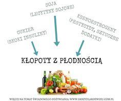 #hormony #dieta #płodność #zdrowie #hormones #diet #fertilidade #diet