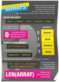 �intro to python poster computer science gcse 2� poster