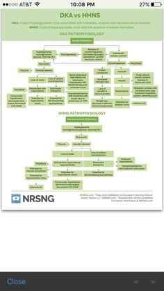 94 Best Study images   Nursing, Nurses, Nursing notes