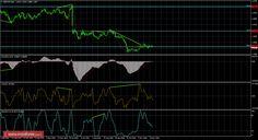 Анализ Дивергенций GBP/USD на 29 ноября