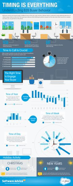 B2B Buyer Behavior on the Web and Phone (Infographic)