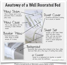 Decorating a bedroom with Designer Bedding