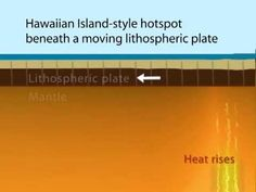 """1) What is a hotspot? A volcanic """"hotspot"""" is an area in the upper mantle from which heat rises in a plume from deep in the Earth. High heat and lower pressu..."""
